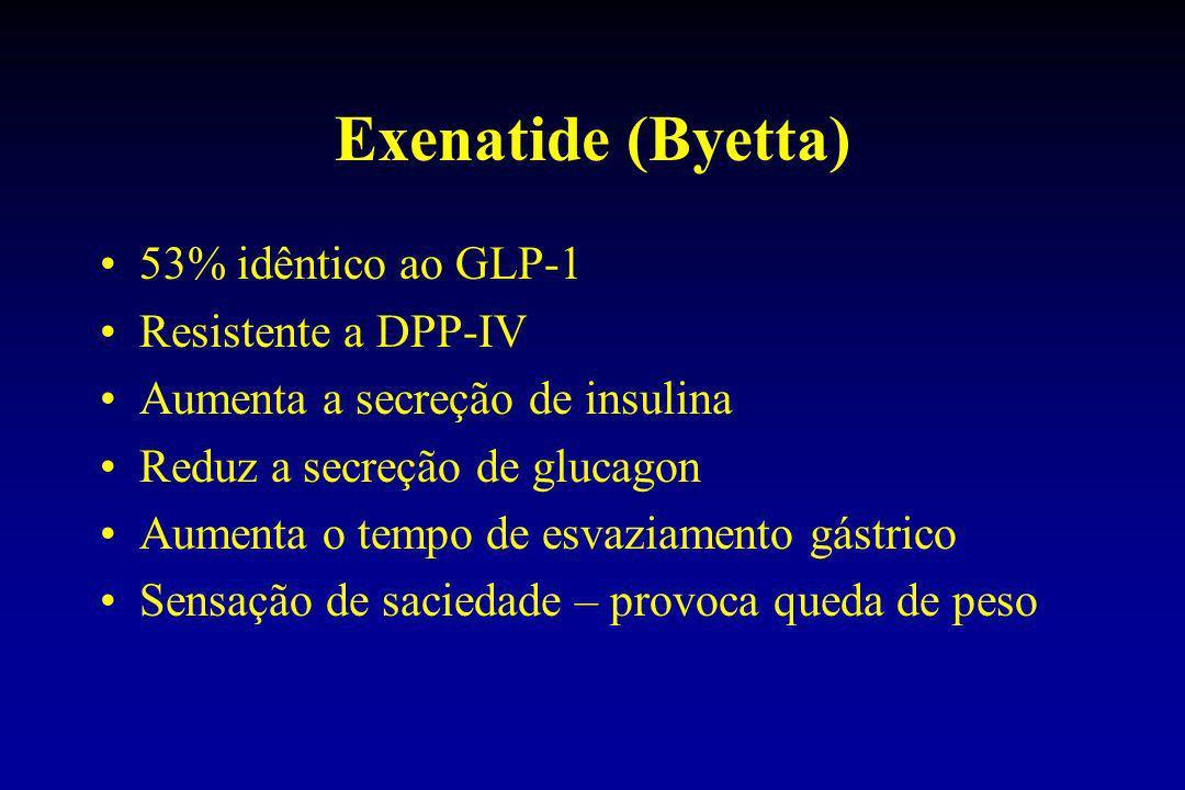 Exenatide (Byetta) 53% idêntico ao GLP-1 Resistente a DPP-IV Aumenta a secreção de insulina Reduz a secreção de glucagon Aumenta o tempo de esvaziamen