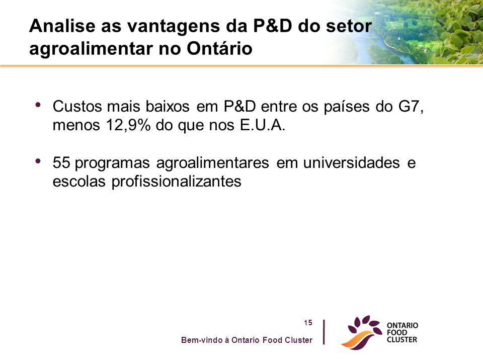 Analise as vantagens da P&D do setor agroalimentar no Ontário Custos mais baixos em P&D entre os países do G7, menos 12,9% do que nos E.U.A.