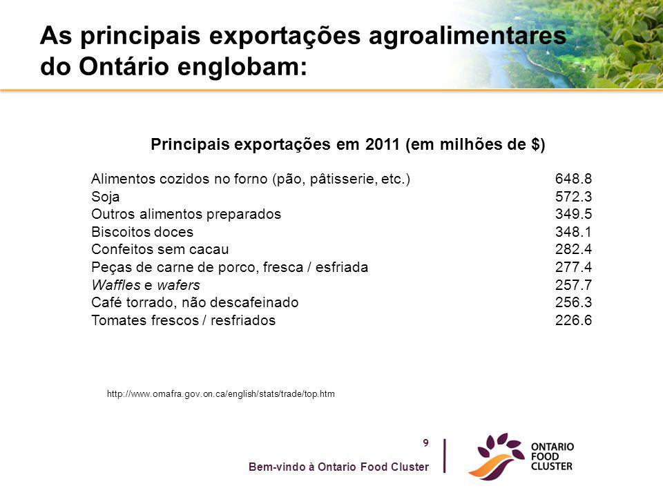 As principais exportações agroalimentares do Ontário englobam: 9 Bem-vindo à Ontario Food Cluster http://www.omafra.gov.on.ca/english/stats/trade/top.