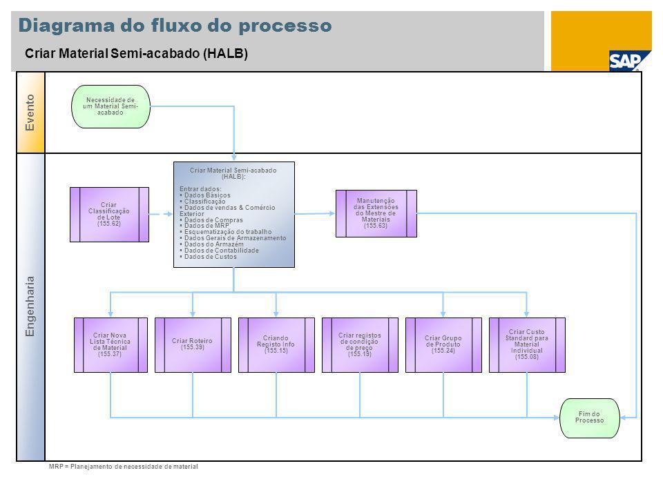 Diagrama do fluxo do processo Criar Material Semi-acabado (HALB) Engenharia Evento Manutenção das Extensões do Mestre de Materiais (155.63) Criar Mate