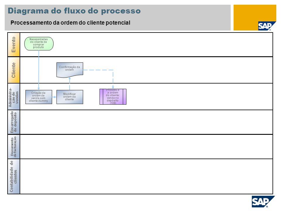 Diagrama do fluxo do processo Processamento da ordem do cliente potencial Administra- ção de vendas Encarregado do depósito Evento Cliente Criação da