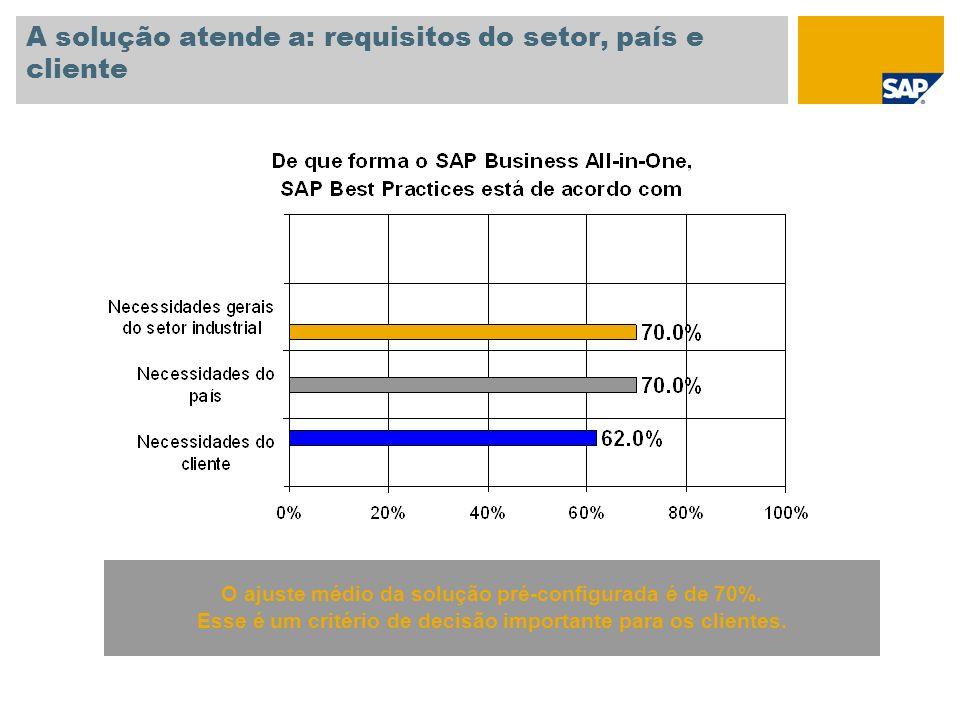A solução atende a: requisitos do setor, país e cliente O ajuste médio da solução pré-configurada é de 70%. Esse é um critério de decisão importante p