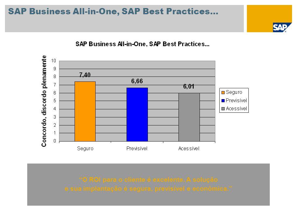 SAP Business All-in-One, SAP Best Practices… O ROI para o cliente é excelente. A solução e sua implantação é segura, previsível e econômica.