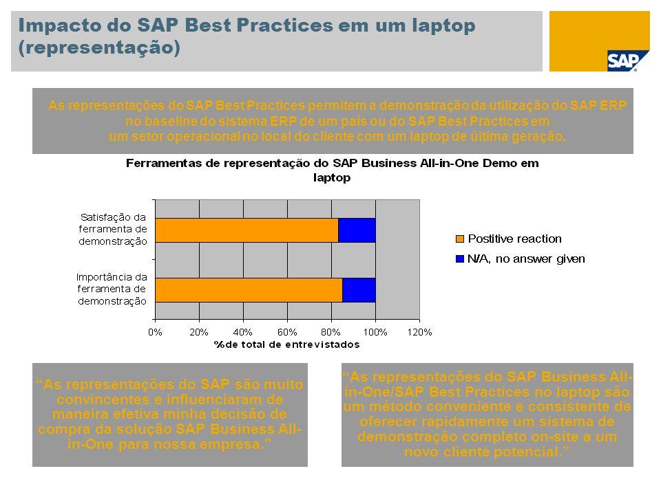Impacto do SAP Best Practices em um laptop (representação) As representações do SAP Best Practices permitem a demonstração da utilização do SAP ERP no