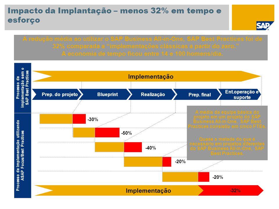 Impacto da Implantação – menos 32% em tempo e esforço A redução média ao utilizar o SAP Business All-in-One, SAP Best Practices foi de 32% comparada a