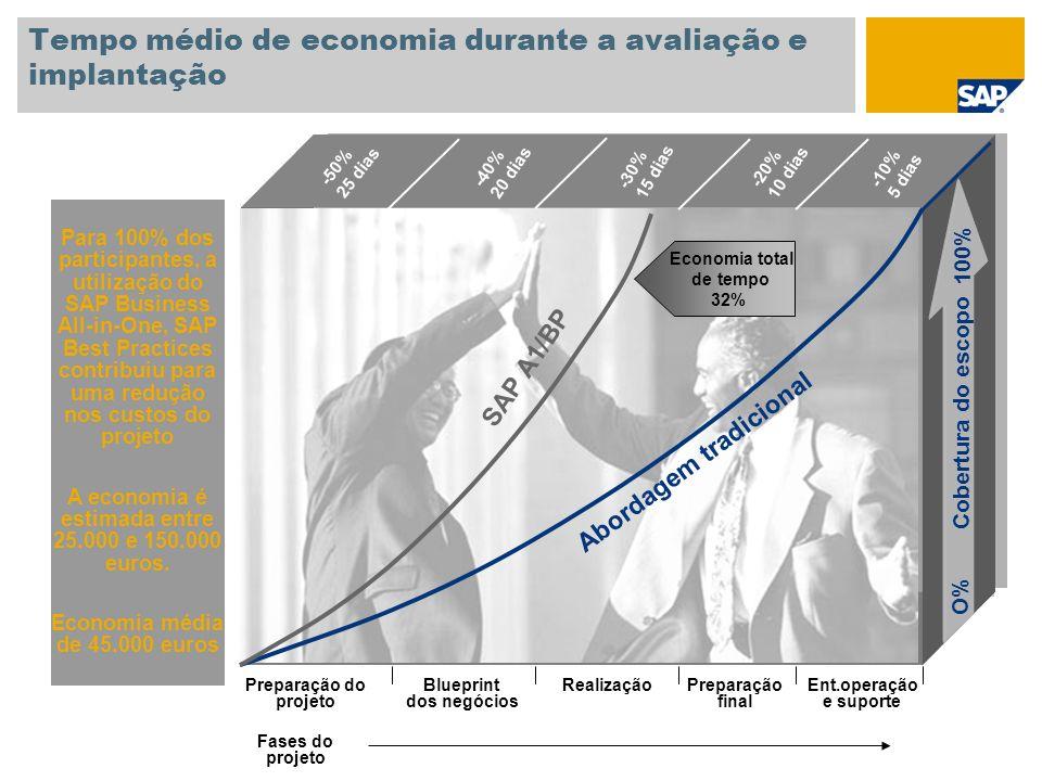 Tempo médio de economia durante a avaliação e implantação Para 100% dos participantes, a utilização do SAP Business All-in-One, SAP Best Practices con