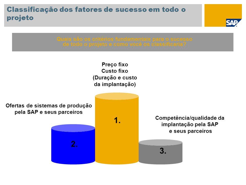 Classificação dos fatores de sucesso em todo o projeto 1. 2. 3. Preço fixo Custo fixo (Duração e custo da implantação) Ofertas de sistemas de produção