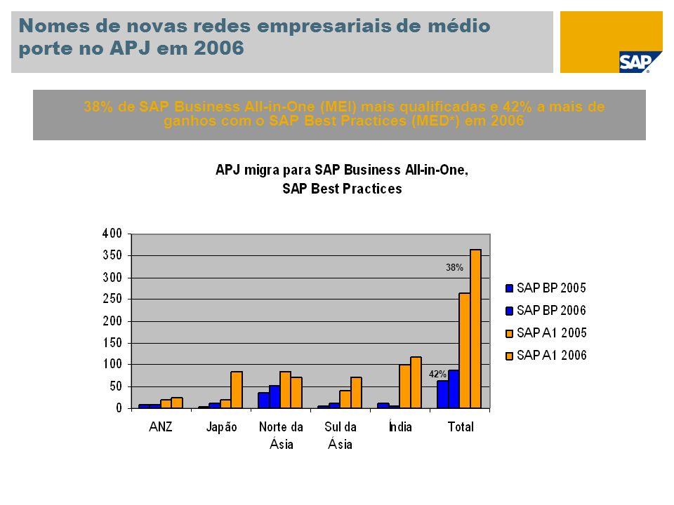 Nomes de novas redes empresariais de médio porte no APJ em 2006 38% de SAP Business All-in-One (MEI) mais qualificadas e 42% a mais de ganhos com o SA