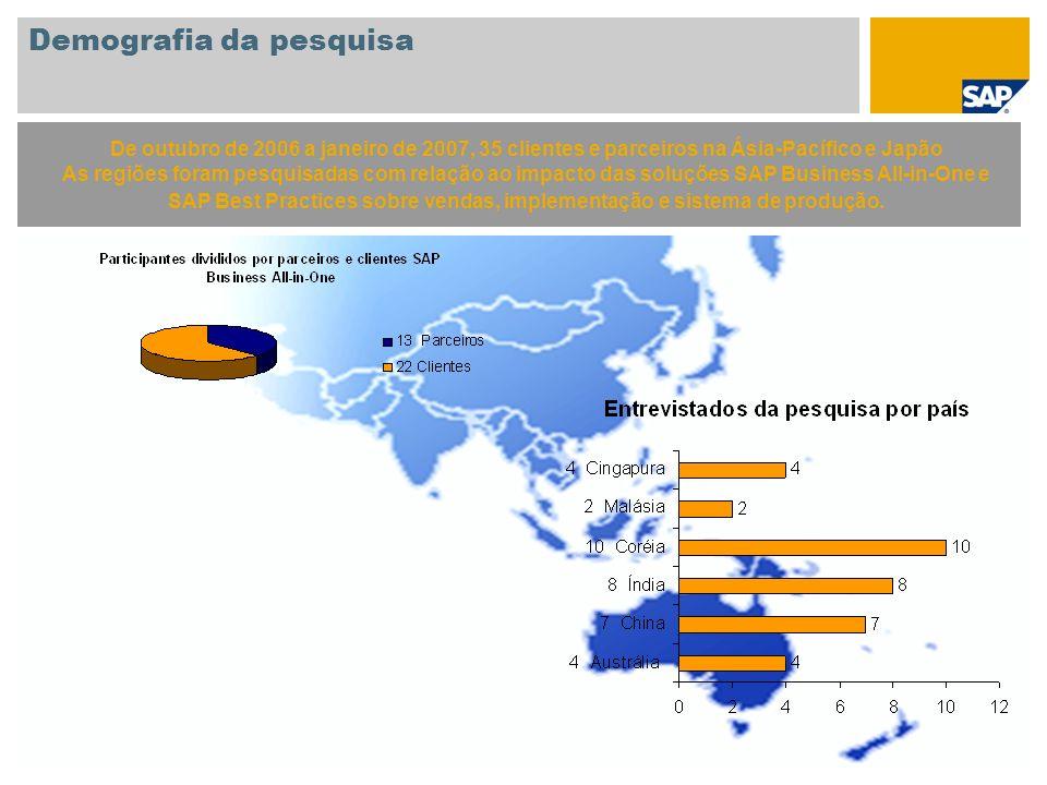 Objetivo do estudo do SAP Business All-in-One, SAP Best Practices Feedback do cliente (MEI/MED) sobre: Escopo do projeto Esforços de implantação Economia Impacto do sistema de produção Feedback do parceiro sobre: Impacto na criação da solução Capacitação de recursos Avaliação e fase de vendas Implantação Sistema de produção O objetivo do estudo, uma continuação de um estudo interno da SAP de 2004 e 2005, era avaliar mais profundamente o impacto dos pacotes SAP Business All-in-One e do sistema de produção do SAP Best Practices nas empresas de médio porte na Ásia-Pacífico e Japão.