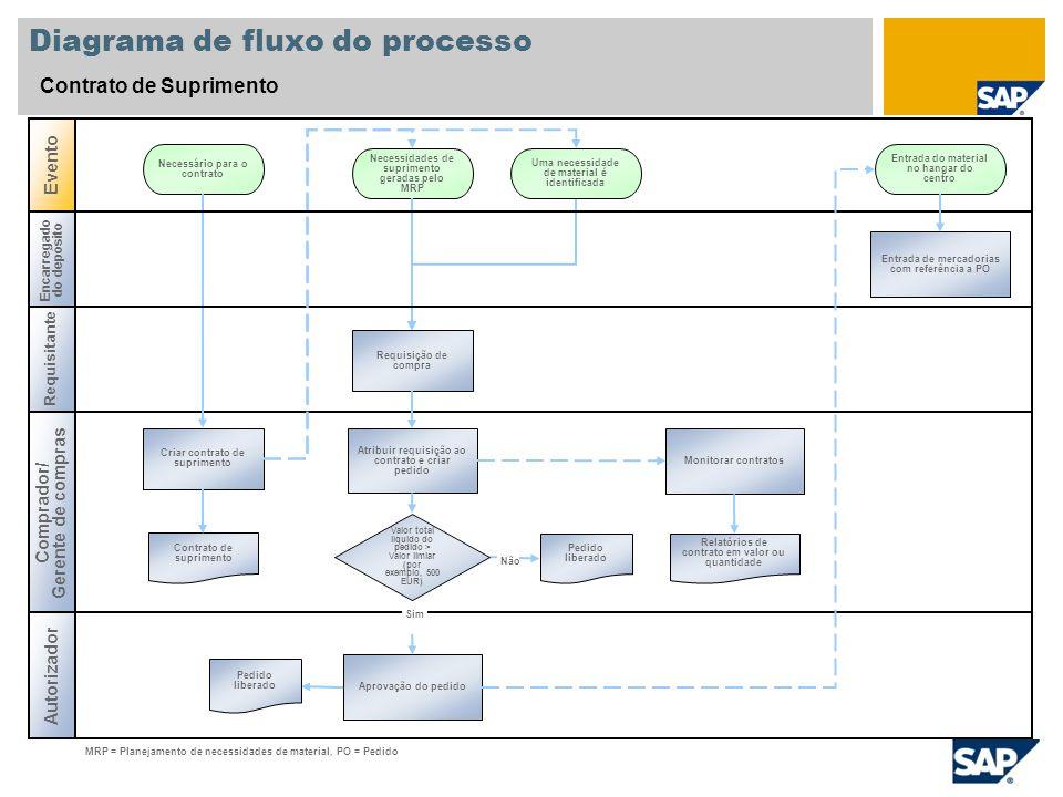 Diagrama de fluxo do processo Contrato de Suprimento Comprador/ Gerente de compras Evento Criar contrato de suprimento Necessidades de suprimento gera