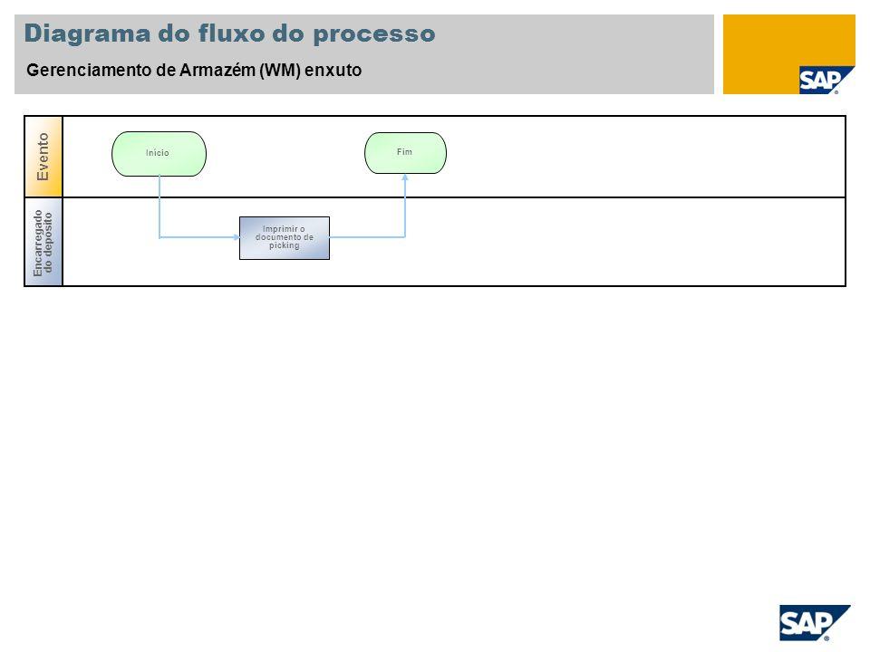 Diagrama do fluxo do processo Gerenciamento de Armazém (WM) enxuto Encarregado do depósito Evento Fim Início Imprimir o documento de picking