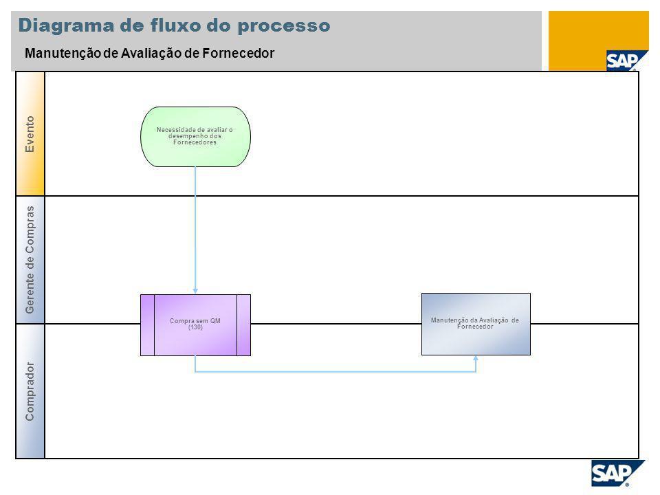 Diagrama de fluxo do processo Manutenção de Avaliação de Fornecedor Comprador Evento Compra sem QM (130) Manutenção da Avaliação de Fornecedor Necessi