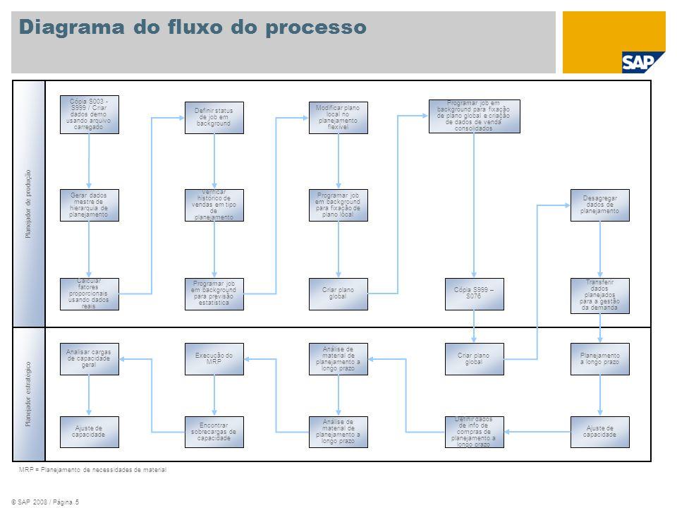 © SAP 2008 / Página 5 Planejador de produção MRP = Planejamento de necessidades de material Planejador estratégico Cópia S003 - S999 / Criar dados dem