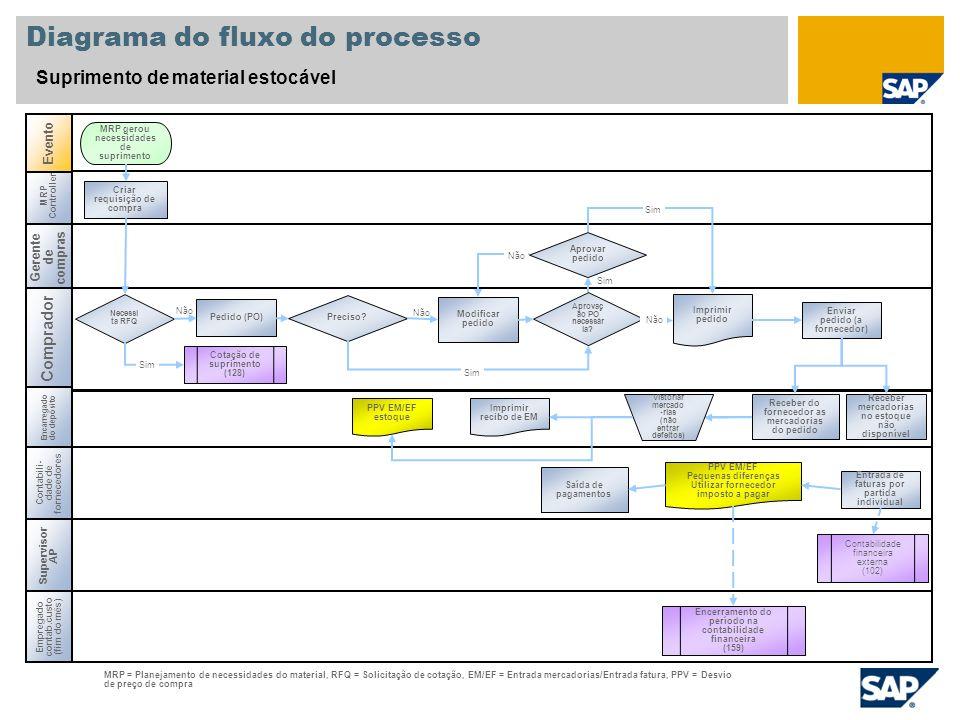 Não Diagrama do fluxo do processo Suprimento de material estocável Gerente de compras Comprador Contabili- dade de fornecedores Encarregado do depósit