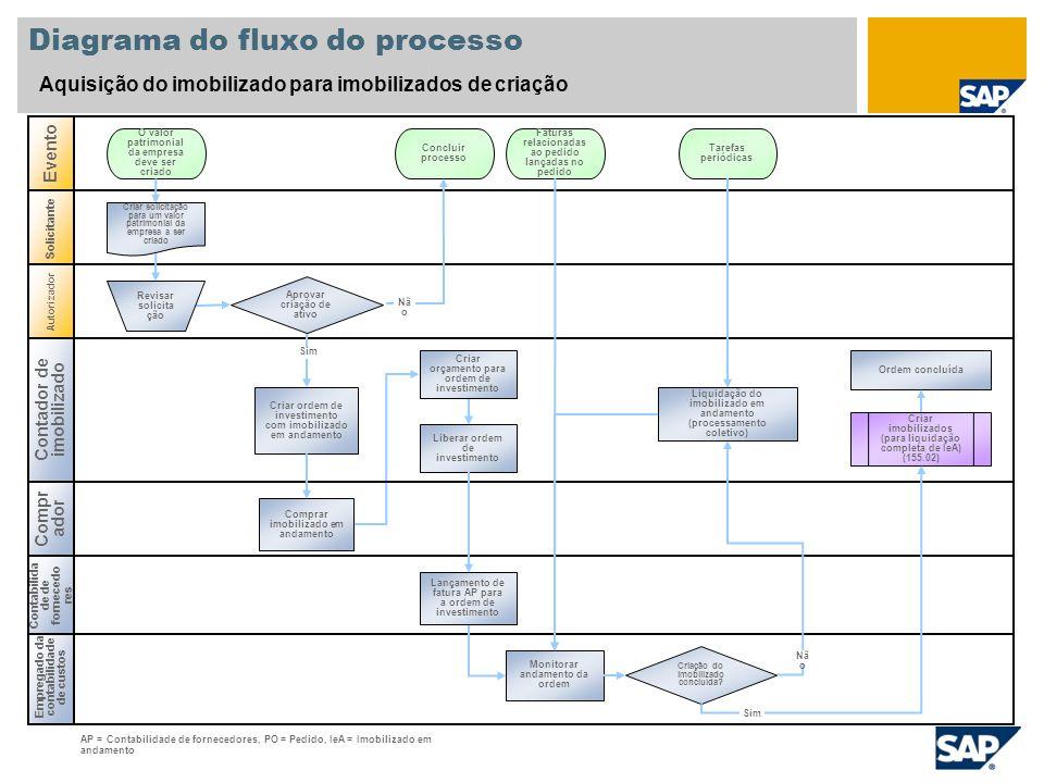 Empregado da contabilidade de custos Diagrama do fluxo do processo Aquisição do imobilizado para imobilizados de criação Compr ador Evento Solicitante