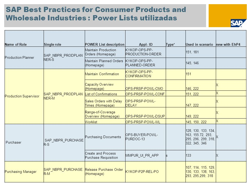 SAP Best Practices for Consumer Products and Wholesale Industries : Power Lists utilizadas Name of RoleSingle rolePOWER List descriptionAppl- IDType*U