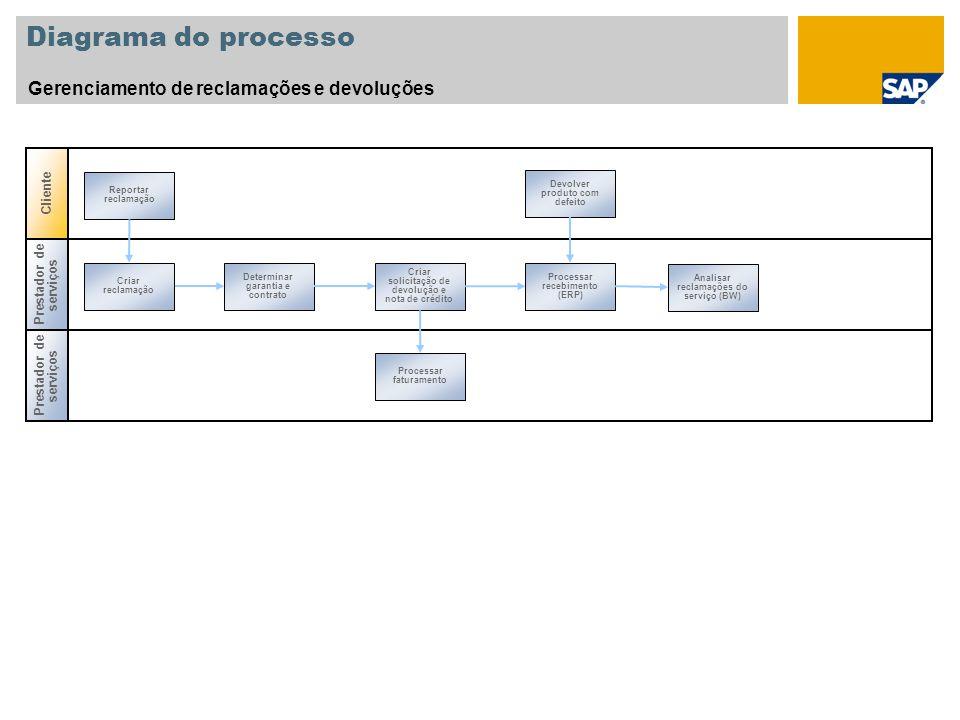 Diagrama do processo Gerenciamento de reclamações e devoluções Prestador de serviços Criar reclamação Processar faturamento Determinar garantia e cont