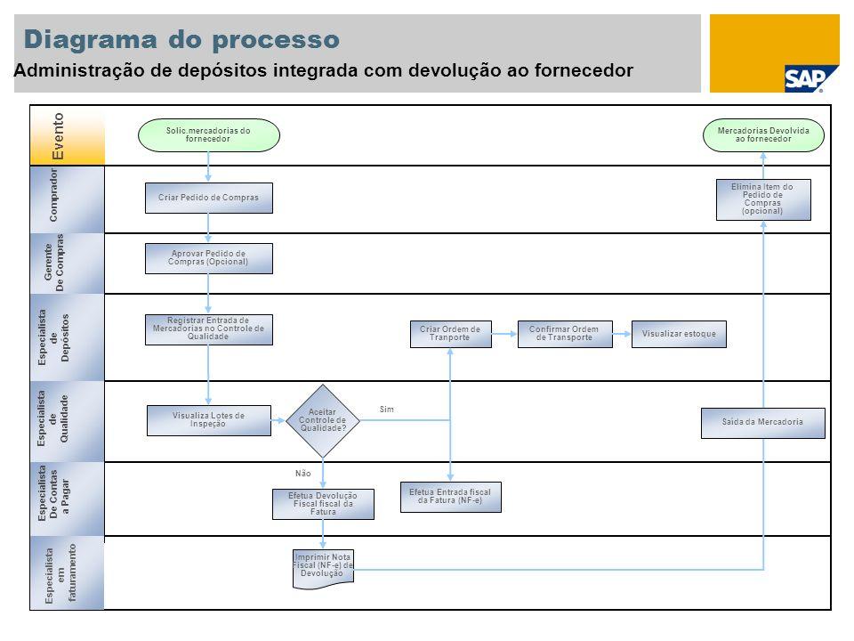 Diagrama do processo Administração de depósitos integrada com devolução ao fornecedor Evento Gerente De Compras Especialista de Depósitos Especialista