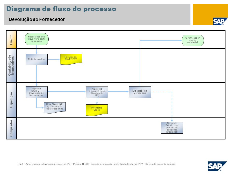 Diagrama de fluxo do processo Devolução ao Fornecedor Contabilidade fornecedores Necessidade de devolver o item adquirido RMA = Autorização de devoluç