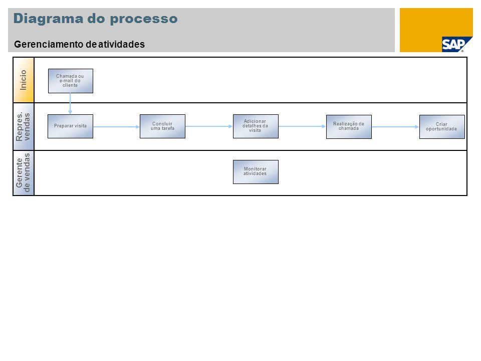 Diagrama do processo Gerenciamento de atividades Gerente de vendas Início Repres.
