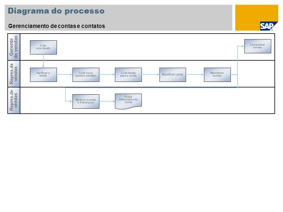 Diagrama do processo Gerenciamento de contas e contatos Repres.de vendas Gerente de vendas Repres.de vendas Verificar a tarefa Criar nova conta e cont