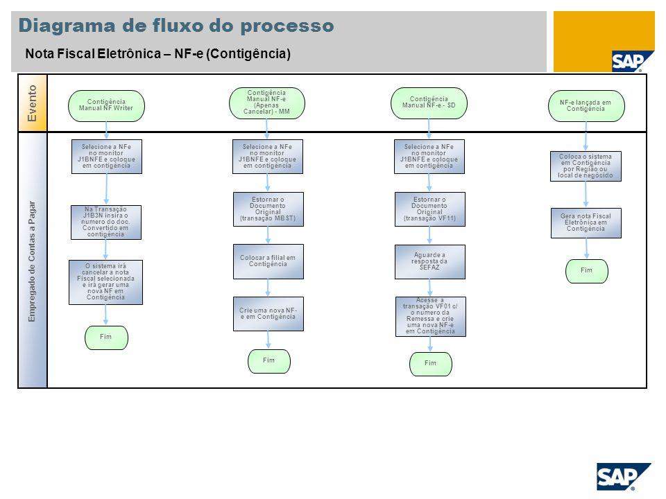 Diagrama de fluxo do processo Nota Fiscal Eletrônica – NF-e (Inutilização) Evento Inutilização de uma Nota Fiscal Eletrônica Empregado de Contas a Pagar Na Transação J1BNFE selecione a NFe rejeitada pela SEFAZ Informar motivo e solicitar estorno a SEFAZ Recebe confirmação da SEFAZ Fim Inutilização de GAPs para Nota Fiscal Eletrônica Na Transação SE38 executar o programa J_1BNFECHECKNUMBERRANGES Administrador de IT Na Transação ZNFENUMGAPS verficar o status da solicitação Status 1 ou 2 .