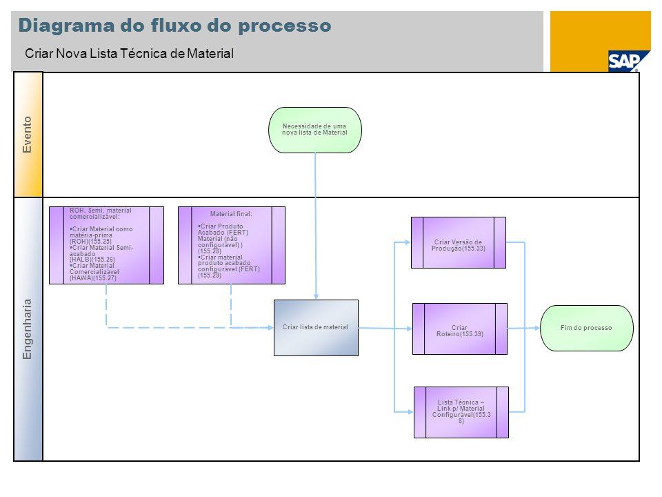 Diagrama do fluxo do processo Criar Nova Lista Técnica de Material ROH, Semi, material comercializável: Criar Material como matéria-prima (ROH)(155.25