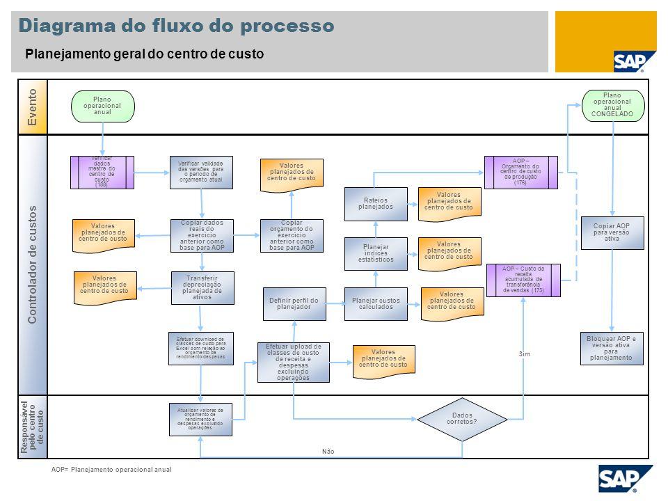 Diagrama do fluxo do processo Planejamento geral do centro de custo Responsável pelo centro de custo Evento Controlador de custos Dados corretos? Veri