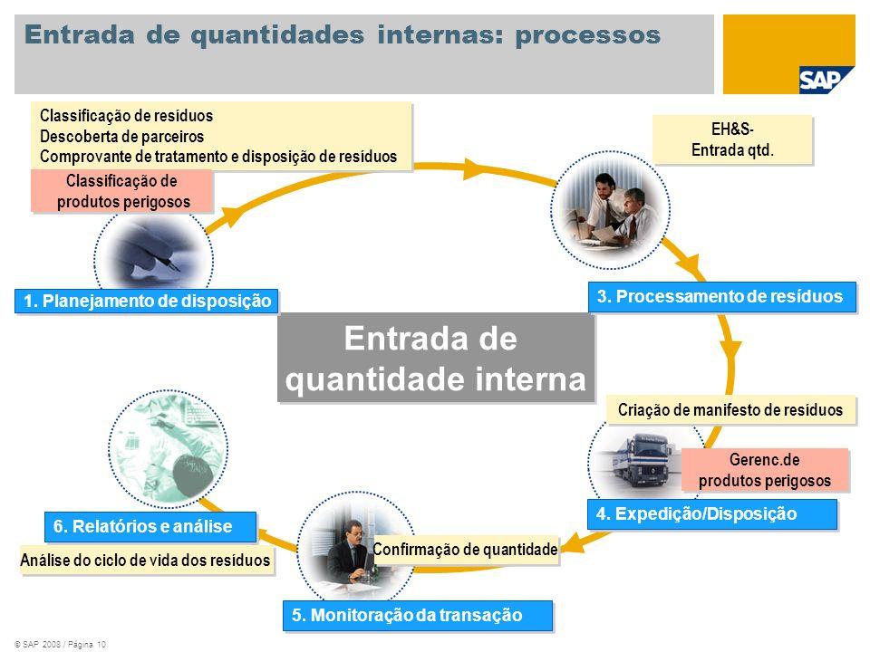© SAP 2008 / Página 11 Processamento logístico: processos Processamento de resíduos de logística Processamento de resíduos de logística Solicitação cotação/Cotação Registro info de compras Contrato básico Entrada de dados mestre Definição de parceiros Destinação de resíduos Compr.trat.e disp.resíduos 2.