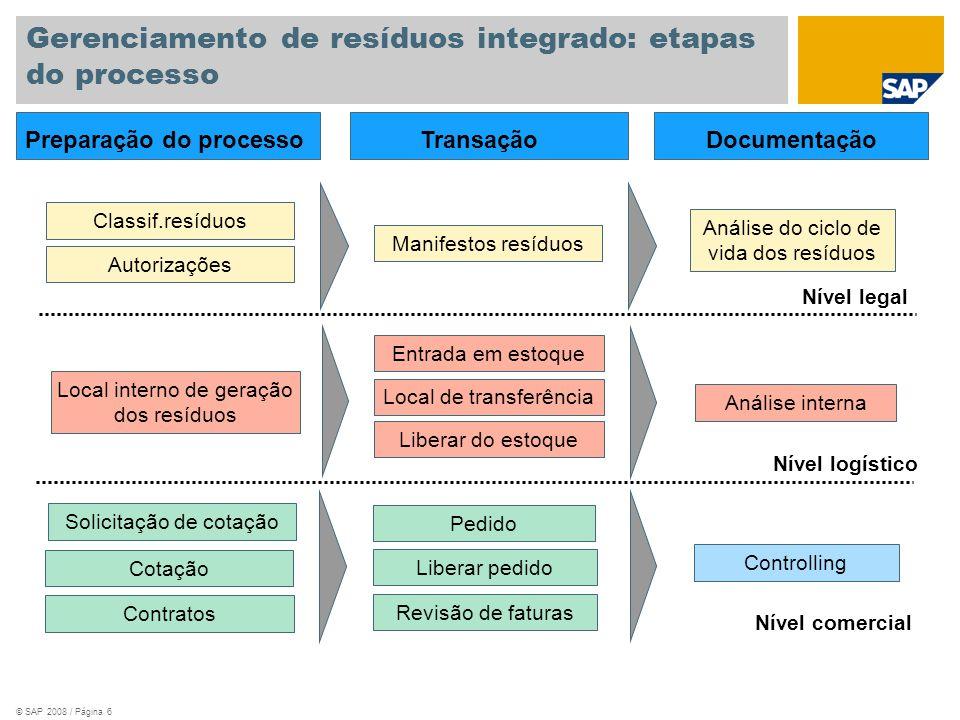 © SAP 2008 / Página 7 Processamento de resíduos: nível de detalhes do processo É possível modelar processamento de resíduos com um nível crescente de detalhes.