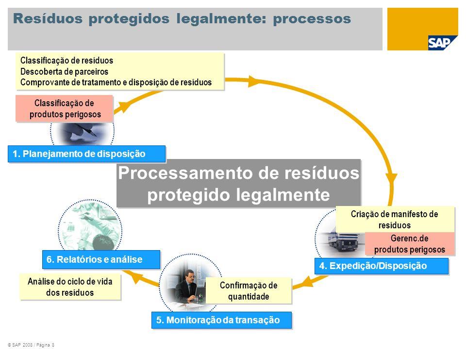 © SAP 2008 / Página 9 Processamento comercial: processos Processamento de resíduos comerciais Solicitação cotação/Cotação Registro info de compras Contrato básico Entrada de dados mestre Definição de parceiros Destinação de resíduos Compr.trat.e dispos.resíduos 2.