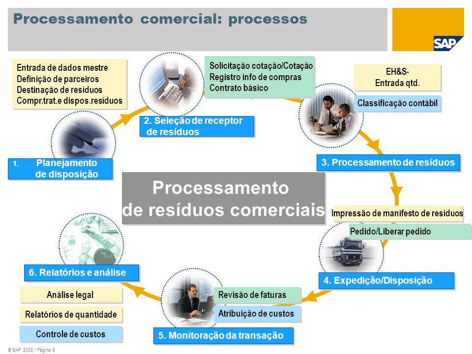 © SAP 2008 / Página 10 Entrada de quantidade interna Classificação de resíduos Descoberta de parceiros Comprovante de tratamento e disposição de resíduos 4.