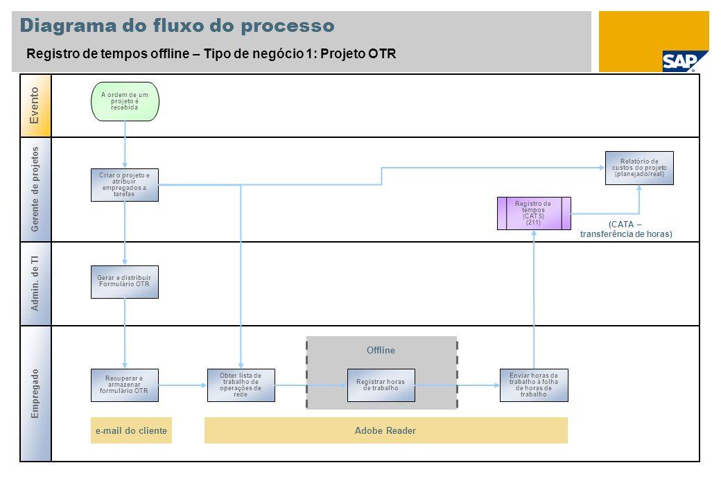 Diagrama do fluxo do processo Registro de tempos offline – Tipo de negócio 1: Projeto OTR Gerente de projetos Admin. de TI Evento A ordem de um projet