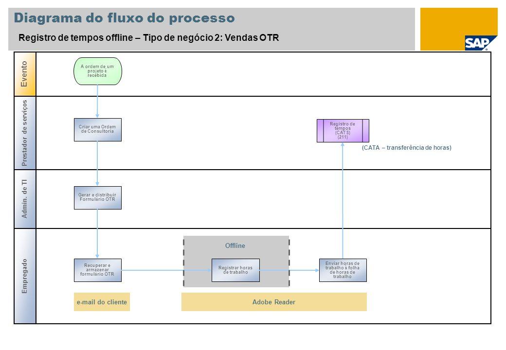 Diagrama do fluxo do processo Registro de tempos offline – Tipo de negócio 2: Vendas OTR Prestador de serviços Admin. de TI Evento A ordem de um proje