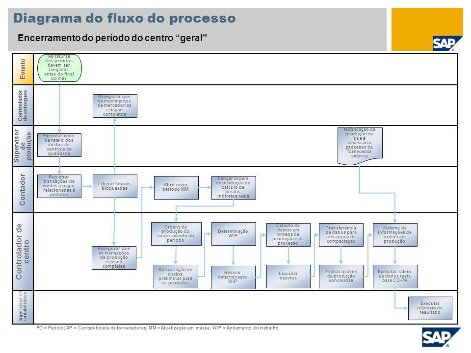 Diagrama do fluxo do processo Encerramento do período do centro geral Supervisor de produção Contador Supervisor de rentabilidade Evento Controlador d