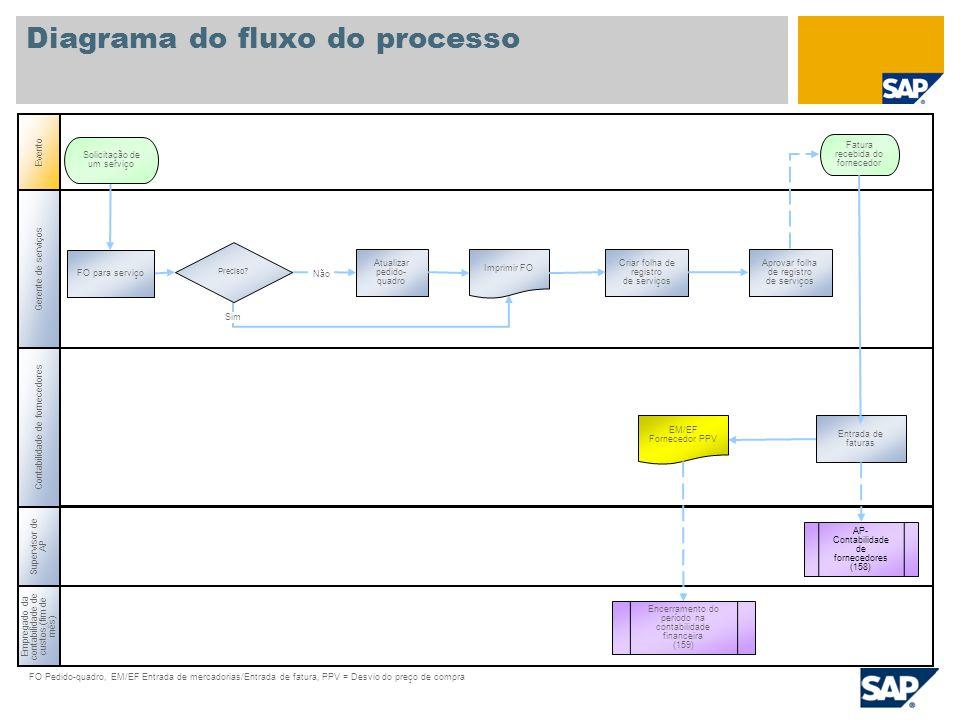 Empregado da contabilidade de custos (fim de mês) Supervisor de AP Contabilidade de fornecedores FO Pedido-quadro, EM/EF Entrada de mercadorias/Entrad