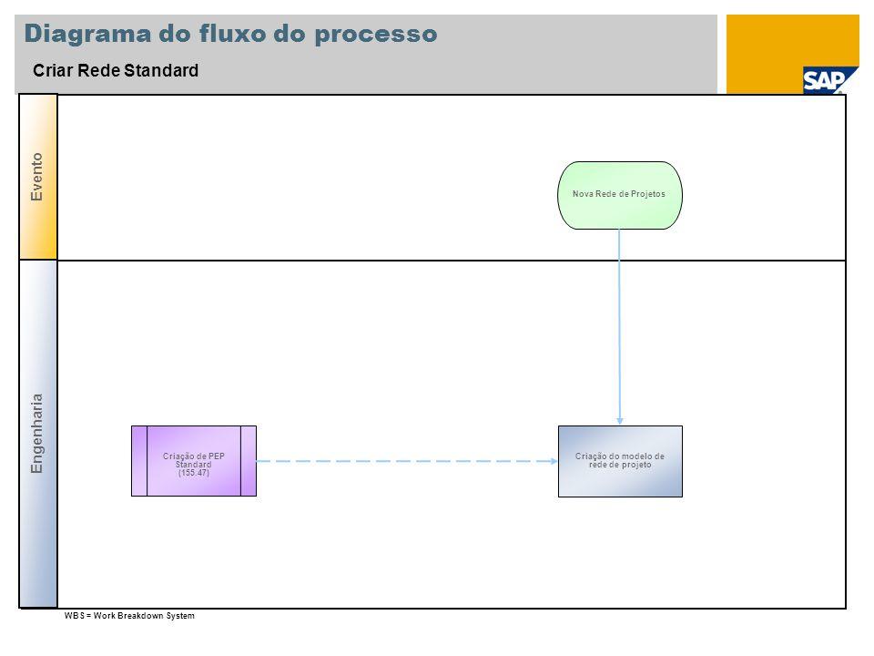 Diagrama do fluxo do processo Criar Rede Standard Criação de PEP Standard (155.47) Criação do modelo de rede de projeto Nova Rede de Projetos WBS = Wo