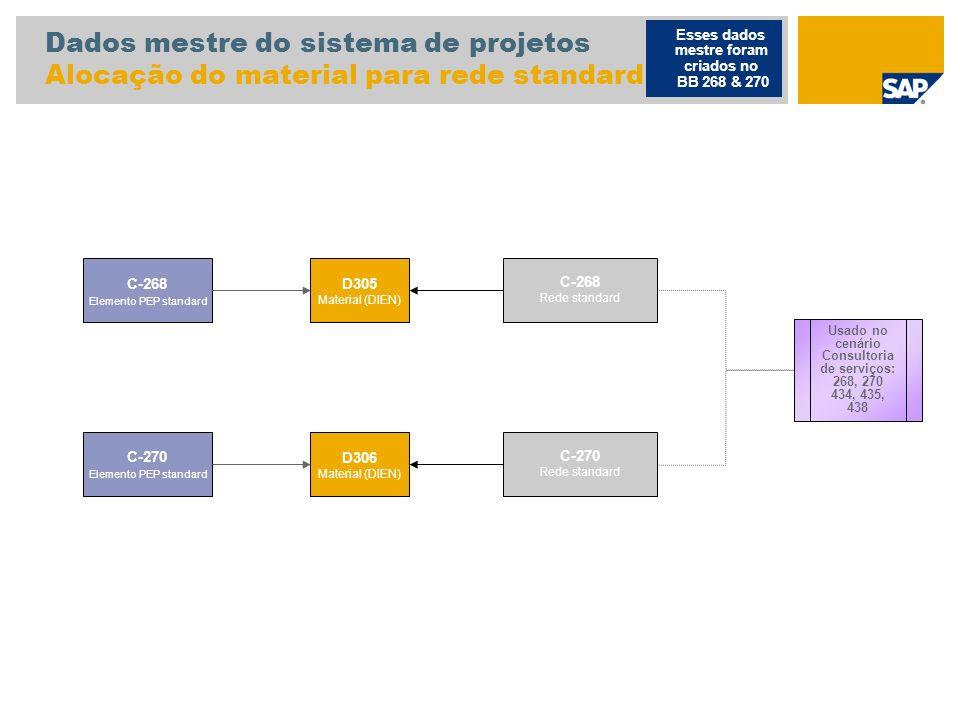 Dados mestre do sistema de projetos Alocação do material para rede standard Esses dados mestre foram criados no BB 268 & 270 C-268 Elemento PEP standa