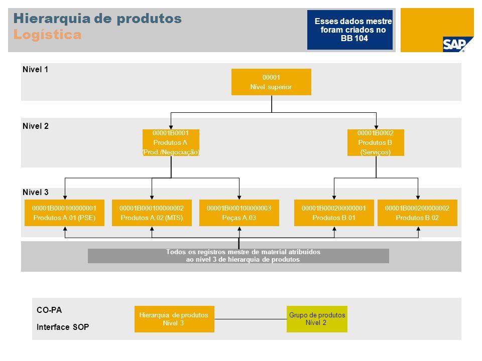 Hierarquia de produtos Logística 00001 Nível superior 00001B0001 Produtos A (Prod./Negociação) 00001B0002 Produtos B (Serviços) 00001B000100000001 Pro