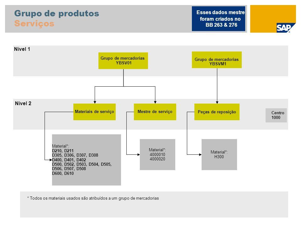 Grupo de produtos Serviços Grupo de mercadorias YBSV01 Materiais de serviçoMestre de serviçoPeças de reposição Material*: D210, D211 D305, D306, D307,