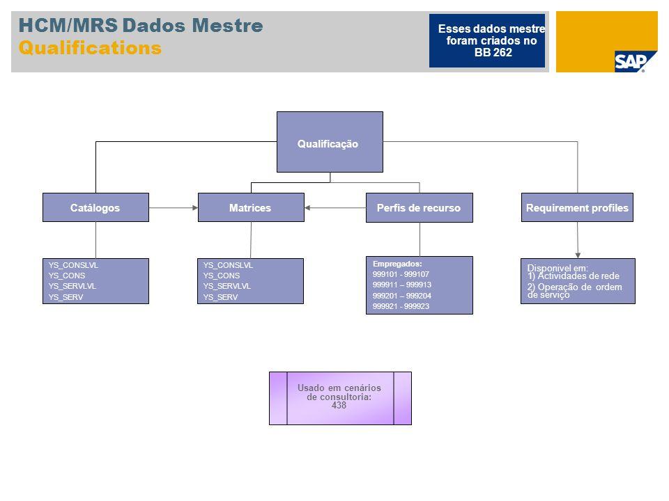 HCM/MRS Dados Mestre Qualifications Qualificação Catálogos Matrices Usado em cenários de consultoria: 438 Perfis de recurso Requirement profiles YS_CO