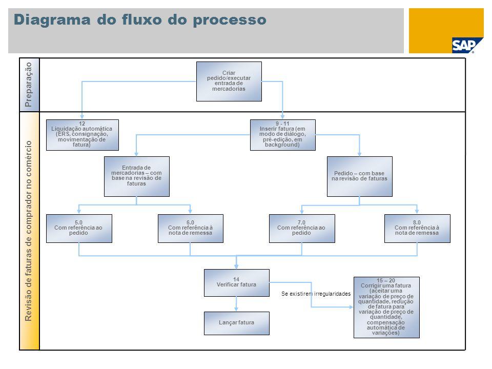 Diagrama do fluxo do processo Criar pedido/executar entrada de mercadorias 14 Verificar fatura Entrada de mercadorias – com base na revisão de faturas