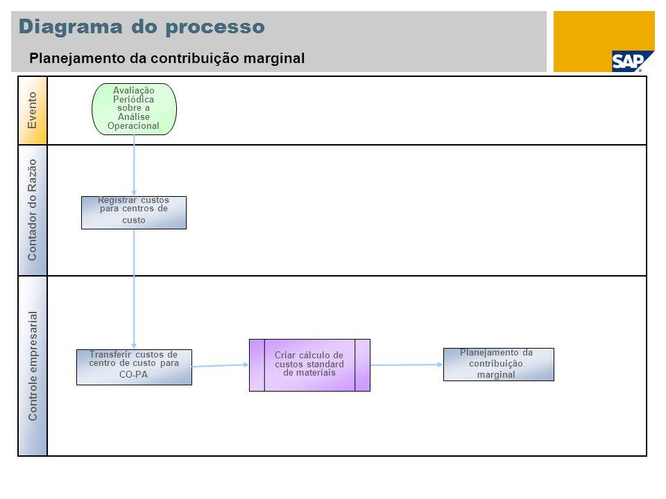 Controle empresarial Evento Contador do Razão Avaliação Periódica sobre a Análise Operacional Criar cálculo de custos standard de materiais Planejamen