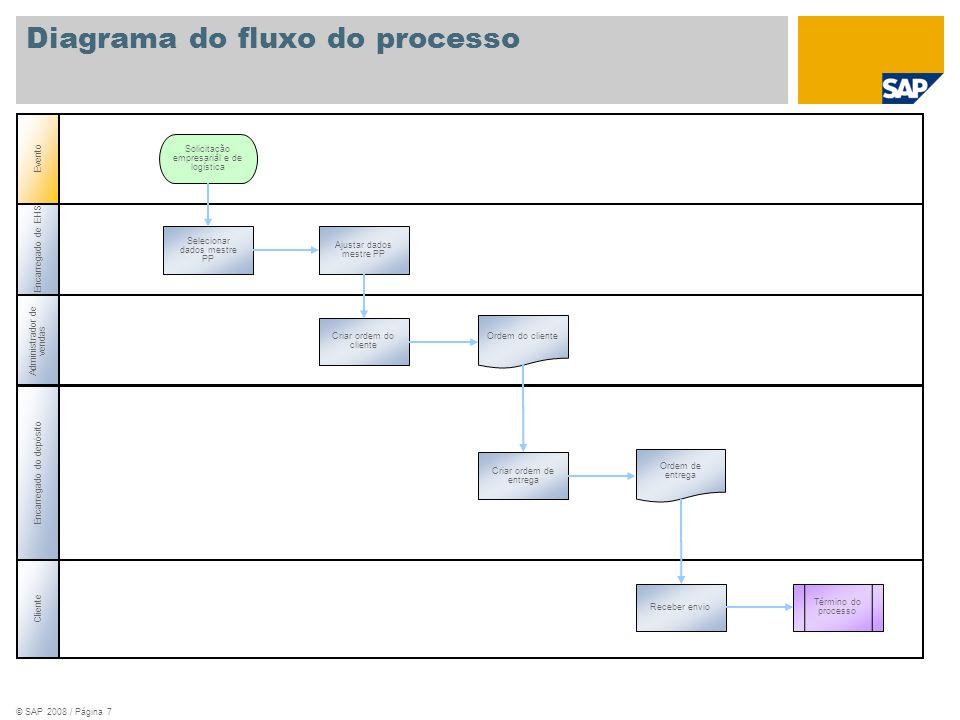 © SAP 2008 / Página 7 Encarregado de EHS Administrador de vendas Encarregado do depósito Evento Cliente Ordem de entrega Ajustar dados mestre PP Criar