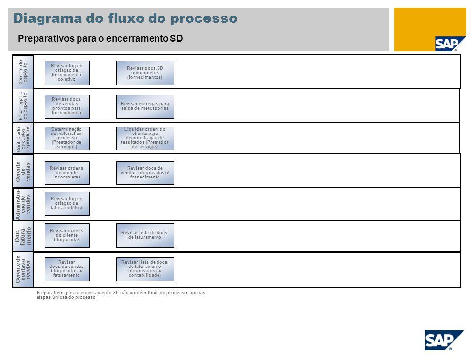 Diagrama do fluxo do processo Preparativos para o encerramento SD Administra - ção de vendas Encarregado do depósito Gerente de contas a receber Revis
