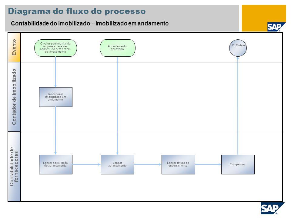 Diagrama do fluxo do processo Contabilidade do imobilizado – Imobilizado em andamento Contador de imobilizado Evento Incorporar imobilizado em andamen
