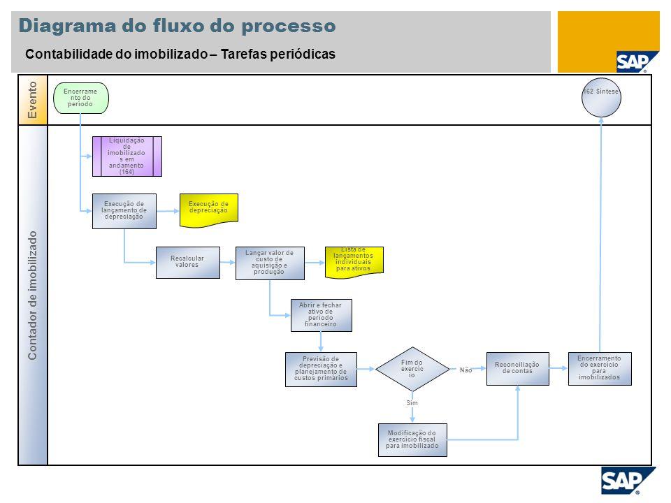 Diagrama do fluxo do processo Contabilidade do imobilizado – Tarefas periódicas Contador de imobilizado Evento Encerrame nto do período Recalcular val