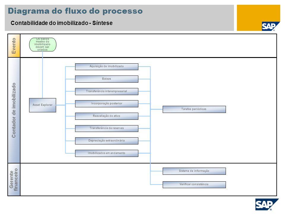 Diagrama do fluxo do processo Contabilidade do imobilizado - Síntese Contador de imobilizado Evento Asset Explorer Os dados mestre do imobilizado deve