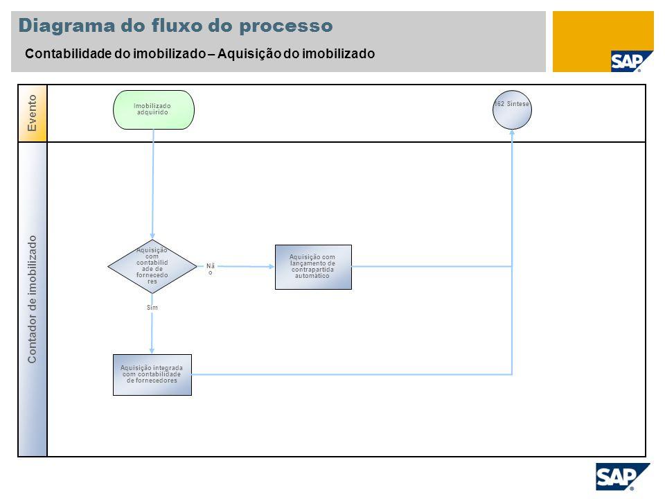Diagrama do fluxo do processo Contabilidade do imobilizado – Aquisição do imobilizado Contador de imobilizado Evento Aquisição com contabilid ade de f