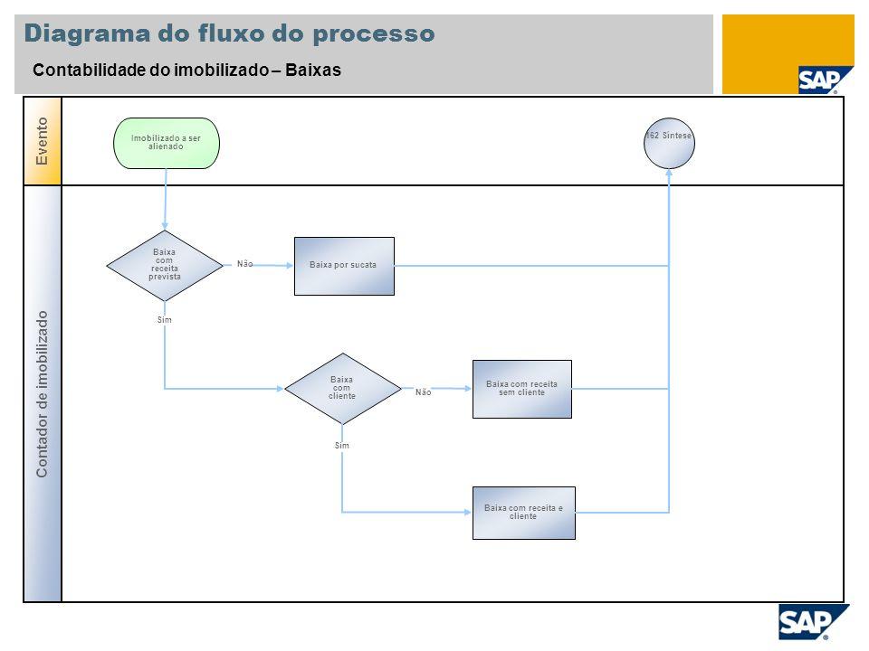 Diagrama do fluxo do processo Contabilidade do imobilizado – Baixas Contador de imobilizado Evento Baixa com receita prevista Baixa por sucata Imobili